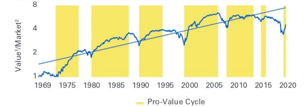 Outperformance Value-Aktien versus Aktienmarkt