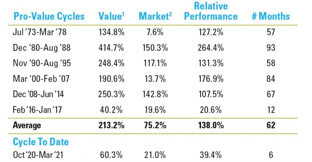 Pro-Value-Zyklen in den letzten 50 Jahren