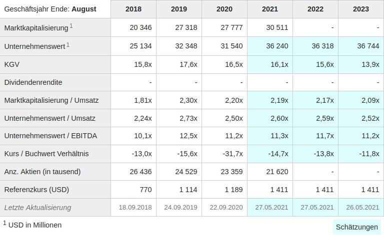 Aktuelle Bewertungskennziffern der AutoZone Aktie