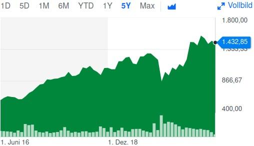 5-Jahres-Chart der HDFC Bank Limited Aktie