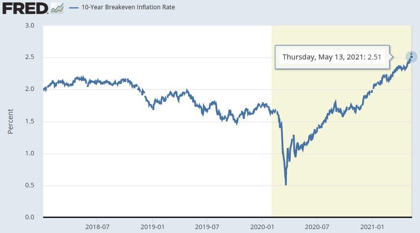 Chart: Erwartete Inflation für die Vereinigten Staaten