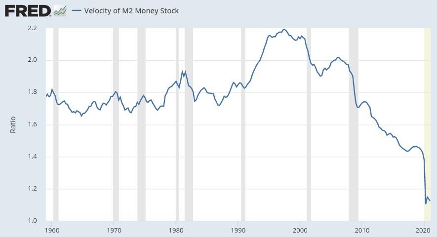 Umlaufgeschwindigkeit der Geldmenge M2