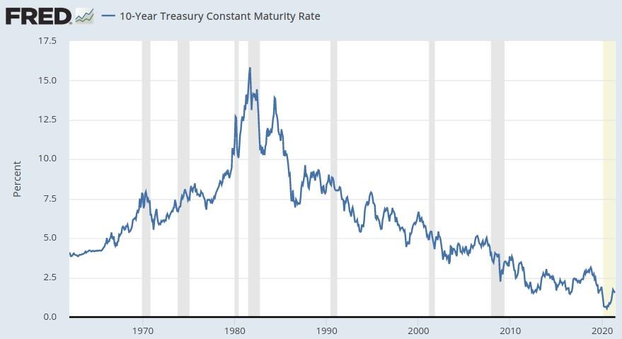 Beitragsbild: Moderne Monetäre Theorie (Zinsentwicklung)