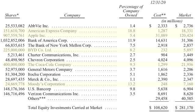 Warren Buffett Portfolio: Multibagger-Aktien