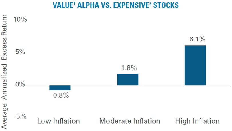 Infografik: Rendite-Anpha Value- versus Growth-Aktien