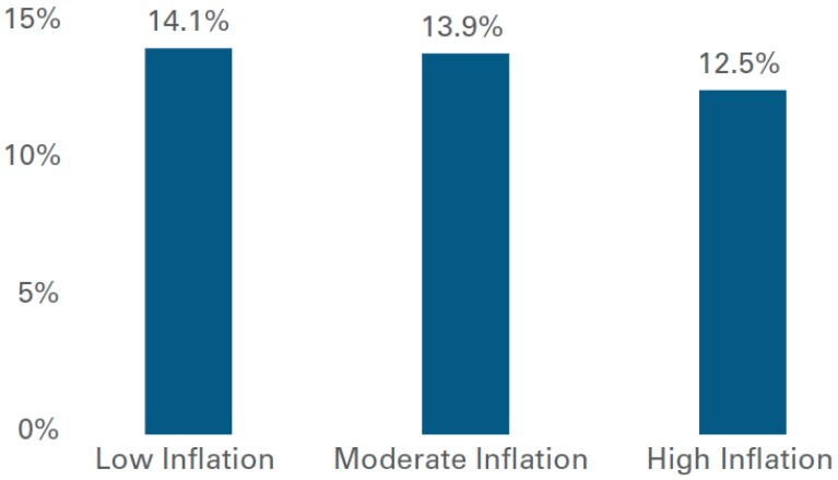 Infografik: Eingenkapitalrendite (ROE) in Inflationsperioden