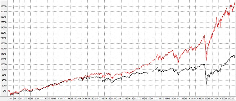 Chart: Russel 1000 Value Index versus Russel 1000 Growth (2011-2021)