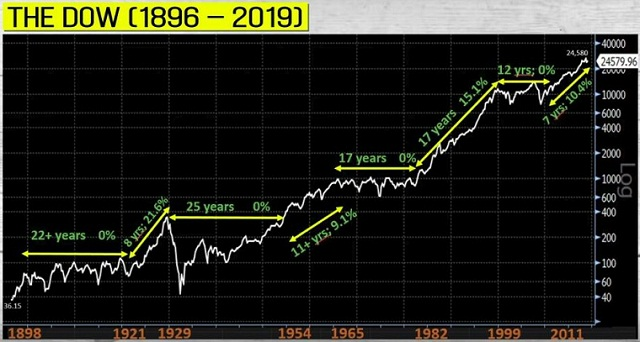 Dow Jones Chart: Seitwärtsmärkte seit 1896