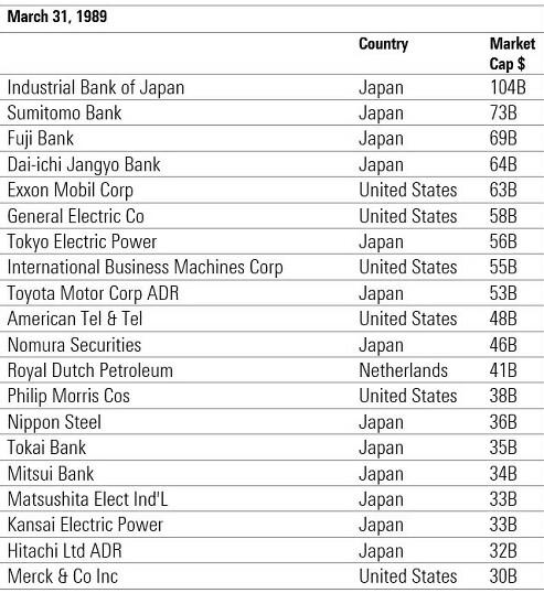 Top 20 Unternehmen im Jahr 1989