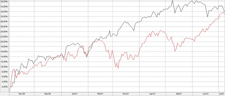 Chart: Russel 1000 Value versus Russell 1000 Growth