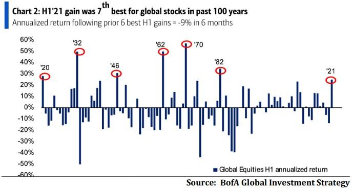 Infografik 1: Globaler Aktienmarkt seit 100 Jahren