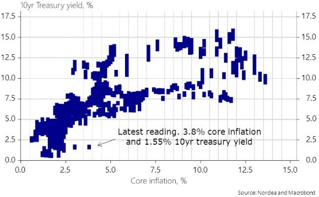 Infografik 3: Kerninflation und 10-jährige US-Zinsen