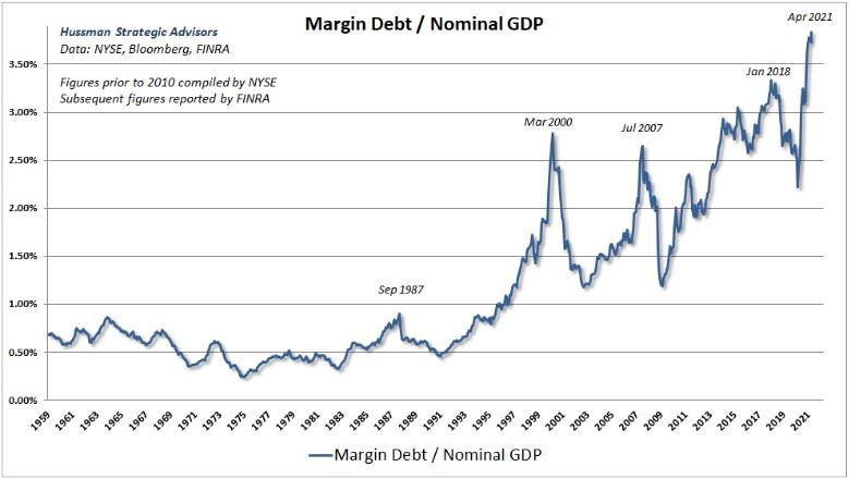Infografik 2: Kreditfinanzierte Aktienkäufe
