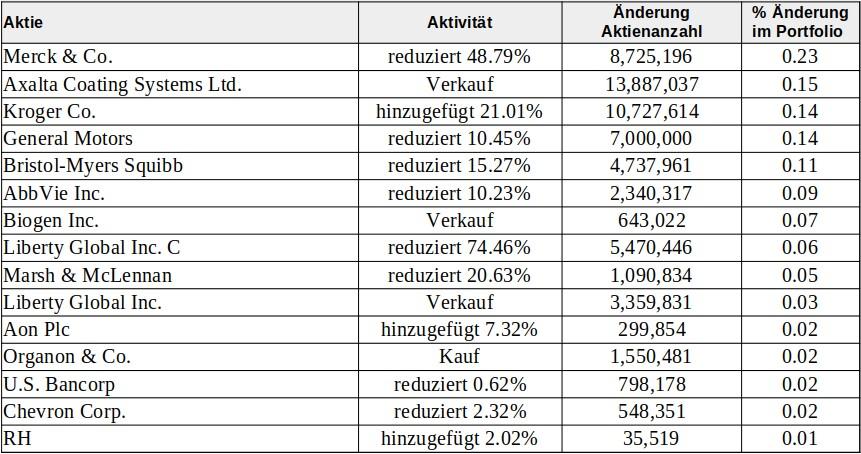 Berkshire Hathaway Portfolio-Transaktionen im 2. Quartal 2021