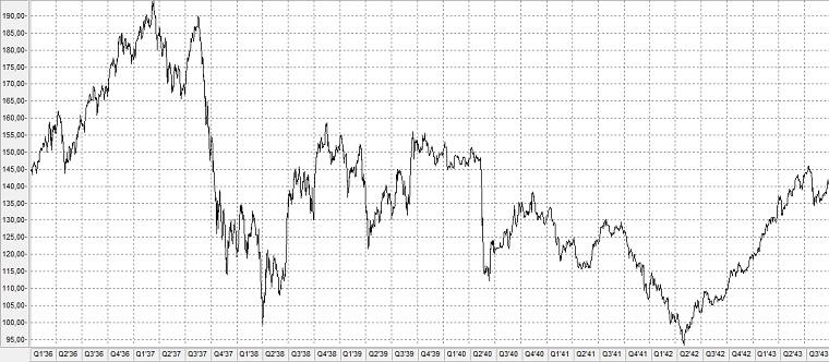Chart: Bärenmarkt von 1937-1942