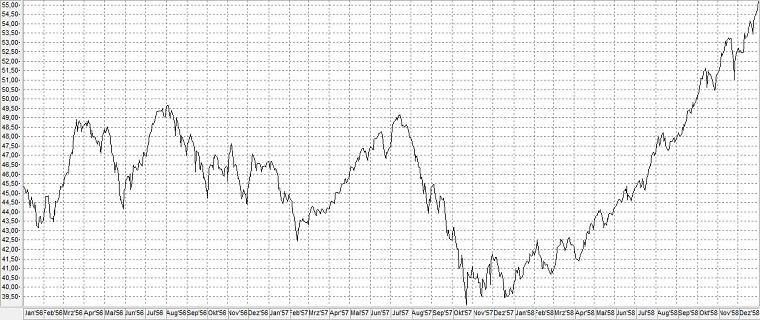 Chart: Bärenmarkt von 1956-1957