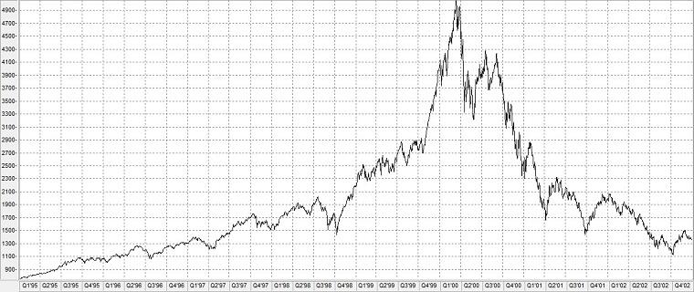 Chart: Nasdaq-Index während der Dotcom-Blase von 1995 bis 2002