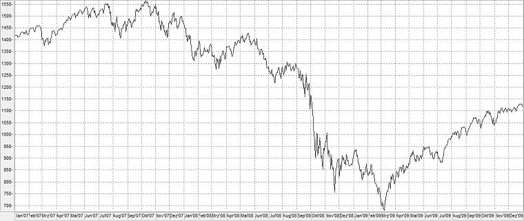 Chart: S&P 500 in der Finanzkrise 2007-2008