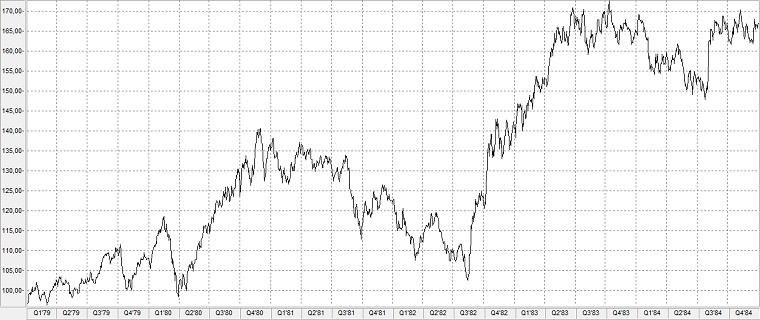 Chart: Aktienindex Standard & Poor's 500 im Bärenmarkt von 1980-1982
