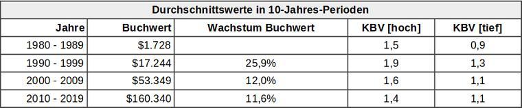 Durchschnittliches Buchwert-Wachstum der Berkshire Hathaway A-Aktie (10 Jahre)