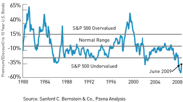 Bewertung Aktien relativ zu Anleihen