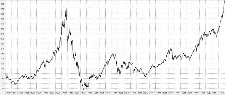 Chart: Dow Jones Industrial Average im Börsencrash von 1929