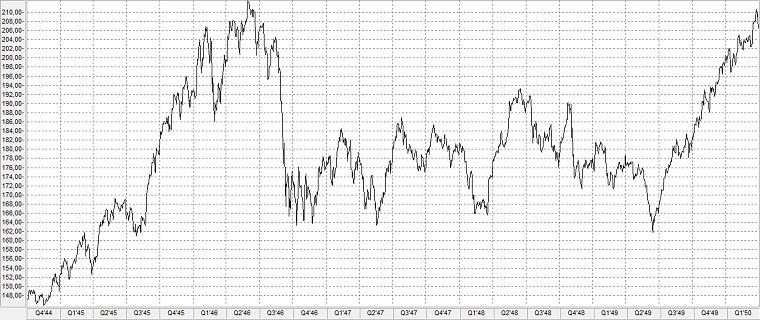 Chart: Börsencrash von 1946