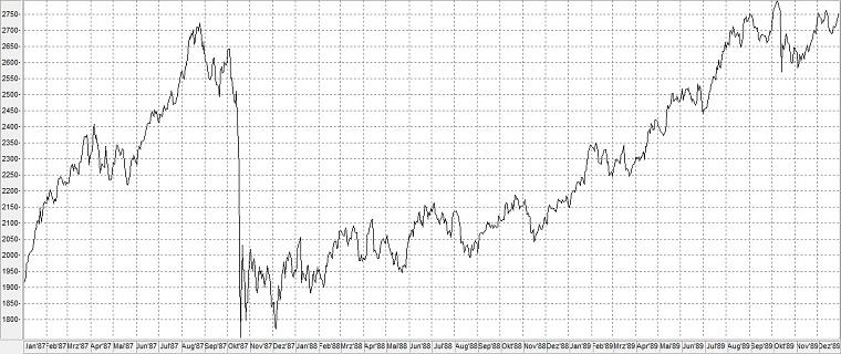 Chart: Dow Jones Index im Börsencrash von 1987