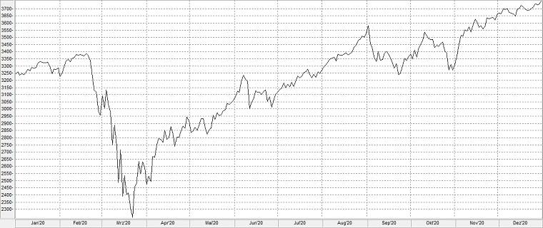 Chart: Börsencrash 2020