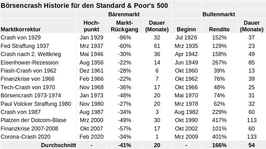 Infografik: Historische Börsencrashs und Bärenmärkte