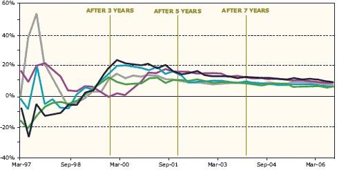 Vergleich: Unterperformance von Investmentfonds