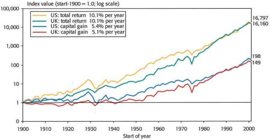 Dividendenrendite versus Gesamtrendite von Aktien