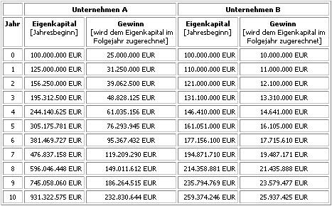 Tabelle 2: Gewinnentwicklung von Aktien mit hoher Eigenkapitalrendite