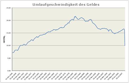 Chart: Umlaufgeschwindigkeit des Geldes