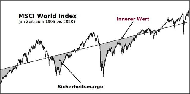 Innerer Wert am Beispiel des MSCI World Index erklärt