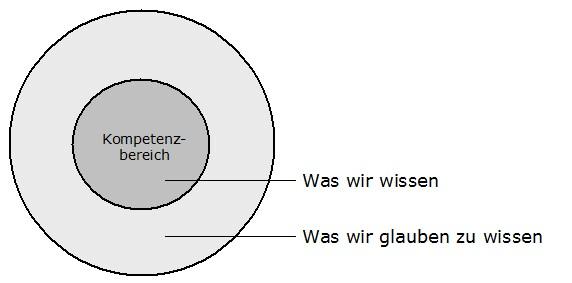 Infografik: Kompetenzbereich (Circle of competence)