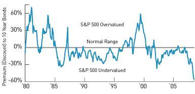 Rabatt Aktien vs. Staatsanleihen