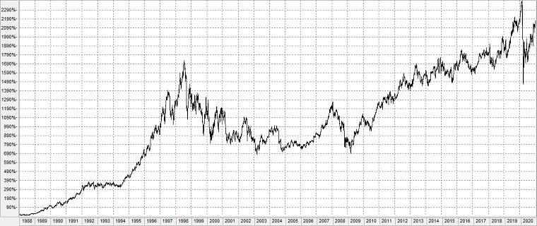 Schneeballeffekt anhand der Coca-Cola Aktie im Zeitraum 1988-2020