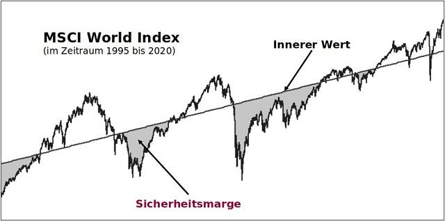 Konzept der Sicherheitsmarge am Beispiel des MSCI World Aktienindex