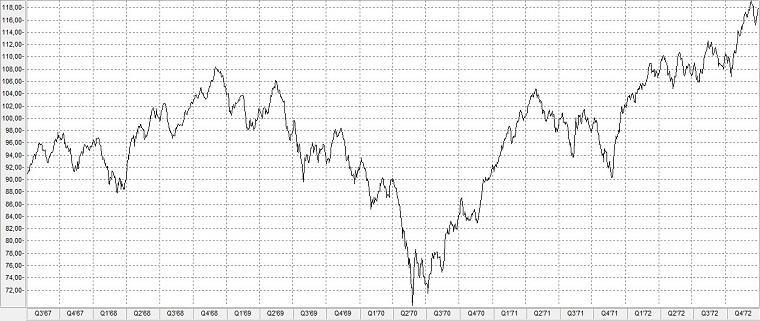 Chart: Aktienindex Standard & Poor's 500 im Tech-Crash 1970