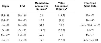 Value Aktien vs. Momentum Aktien